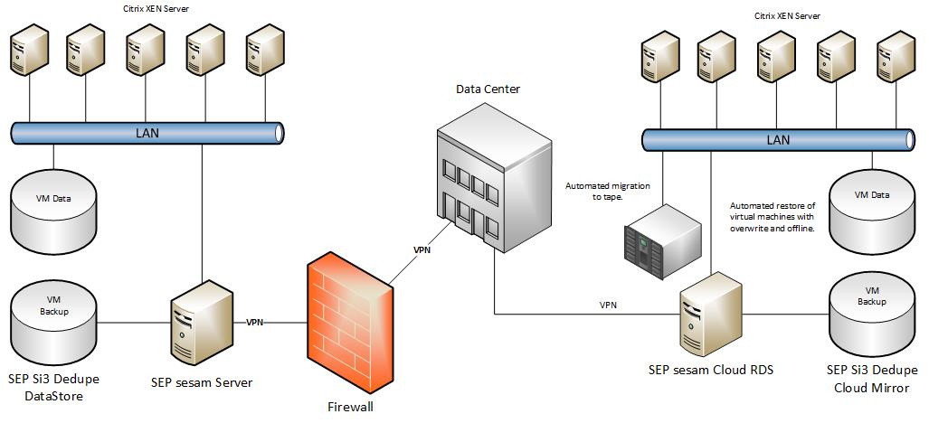 SEP-Cloud-RDS-Citrix-XEN-Server.jpg