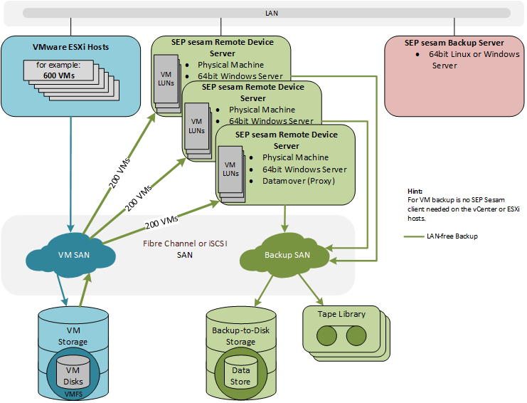SEP sesam Best-Practice scalable VMware LAN-free-Backup 02.png
